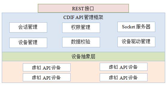 CDIF架构